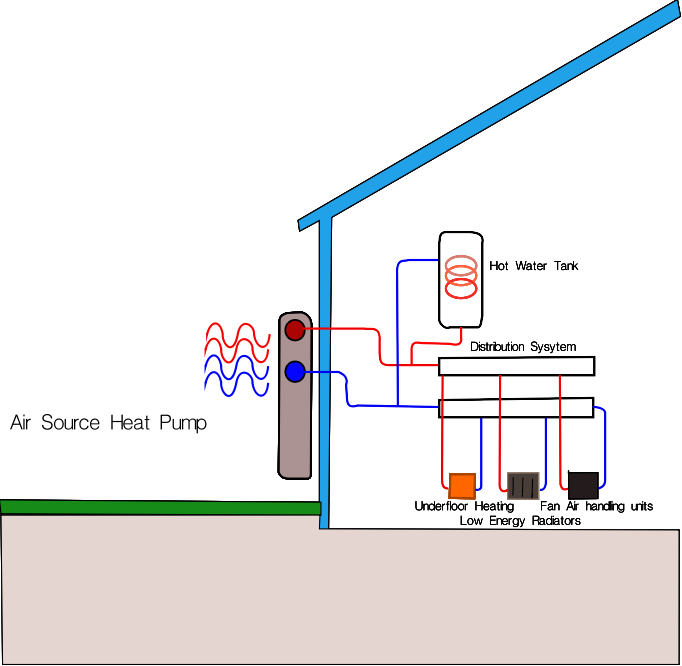Heat pumps in situ